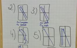 Lehrgang/Fortbildung: Differenzielle Trainingsplanung